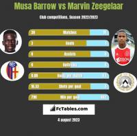 Musa Barrow vs Marvin Zeegelaar h2h player stats