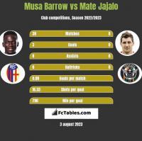 Musa Barrow vs Mate Jajalo h2h player stats