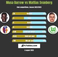 Musa Barrow vs Mattias Svanberg h2h player stats
