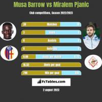 Musa Barrow vs Miralem Pjanic h2h player stats