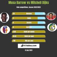 Musa Barrow vs Mitchell Dijks h2h player stats