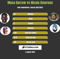 Musa Barrow vs Nicola Amoruso h2h player stats