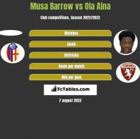 Musa Barrow vs Ola Aina h2h player stats