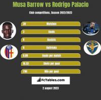 Musa Barrow vs Rodrigo Palacio h2h player stats