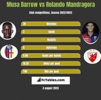 Musa Barrow vs Rolando Mandragora h2h player stats
