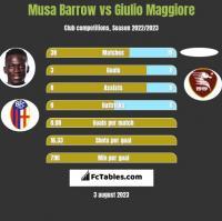 Musa Barrow vs Giulio Maggiore h2h player stats