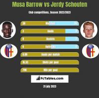 Musa Barrow vs Jerdy Schouten h2h player stats
