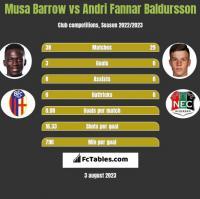 Musa Barrow vs Andri Fannar Baldursson h2h player stats