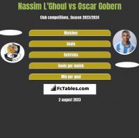 Nassim L'Ghoul vs Oscar Gobern h2h player stats