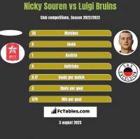 Nicky Souren vs Luigi Bruins h2h player stats