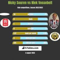 Nicky Souren vs Niek Vossebelt h2h player stats