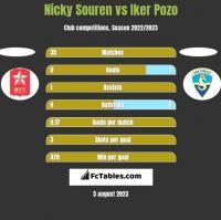 Nicky Souren vs Iker Pozo h2h player stats