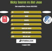 Nicky Souren vs Alef Joao h2h player stats