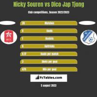 Nicky Souren vs Dico Jap Tjong h2h player stats