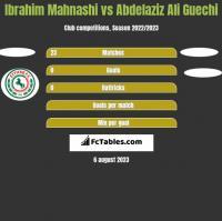 Ibrahim Mahnashi vs Abdelaziz Ali Guechi h2h player stats