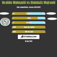 Ibrahim Mahnashi vs Abdulaziz Majrashi h2h player stats
