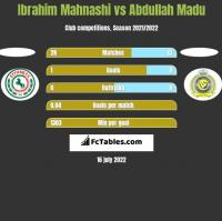 Ibrahim Mahnashi vs Abdullah Madu h2h player stats