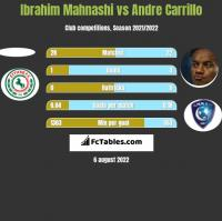 Ibrahim Mahnashi vs Andre Carrillo h2h player stats