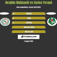 Ibrahim Mahnashi vs Carlos Feraud h2h player stats