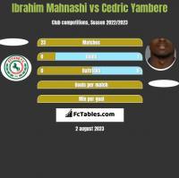 Ibrahim Mahnashi vs Cedric Yambere h2h player stats