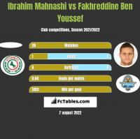 Ibrahim Mahnashi vs Fakhreddine Ben Youssef h2h player stats