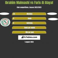 Ibrahim Mahnashi vs Faris Al Alayaf h2h player stats