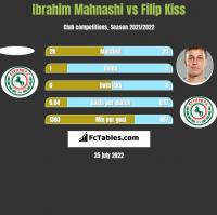 Ibrahim Mahnashi vs Filip Kiss h2h player stats