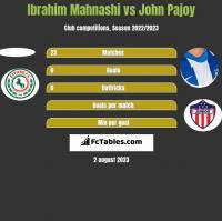 Ibrahim Mahnashi vs John Pajoy h2h player stats