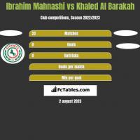 Ibrahim Mahnashi vs Khaled Al Barakah h2h player stats
