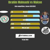 Ibrahim Mahnashi vs Maicon h2h player stats