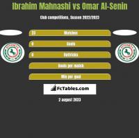 Ibrahim Mahnashi vs Omar Al-Senin h2h player stats