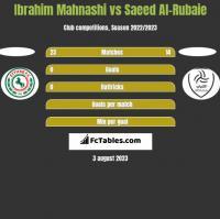 Ibrahim Mahnashi vs Saeed Al-Rubaie h2h player stats
