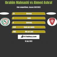 Ibrahim Mahnashi vs Ahmed Ashraf h2h player stats