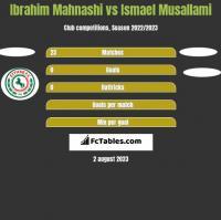 Ibrahim Mahnashi vs Ismael Musallami h2h player stats