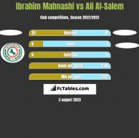 Ibrahim Mahnashi vs Ali Al-Salem h2h player stats
