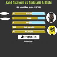 Saad Alselouli vs Abdulaziz Al Bishi h2h player stats