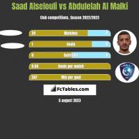 Saad Alselouli vs Abdulelah Al Malki h2h player stats
