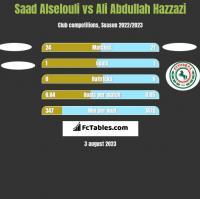 Saad Alselouli vs Ali Abdullah Hazzazi h2h player stats