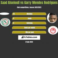 Saad Alselouli vs Garry Mendes Rodrigues h2h player stats