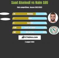 Saad Alselouli vs Naim Sliti h2h player stats