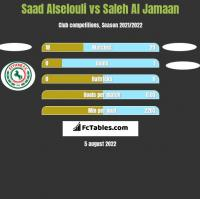 Saad Alselouli vs Saleh Al Jamaan h2h player stats