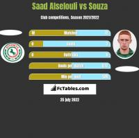 Saad Alselouli vs Souza h2h player stats