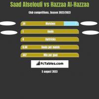Saad Alselouli vs Hazzaa Al-Hazzaa h2h player stats