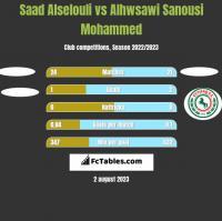 Saad Alselouli vs Alhwsawi Sanousi Mohammed h2h player stats