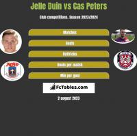 Jelle Duin vs Cas Peters h2h player stats