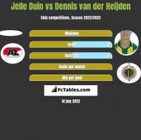 Jelle Duin vs Dennis van der Heijden h2h player stats