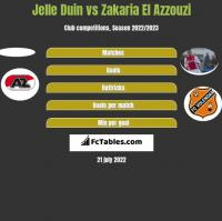 Jelle Duin vs Zakaria El Azzouzi h2h player stats