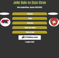 Jelle Duin vs Enzo Stroo h2h player stats