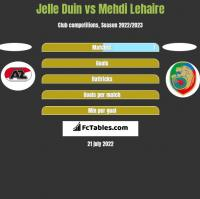 Jelle Duin vs Mehdi Lehaire h2h player stats