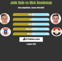 Jelle Duin vs Nick Doodeman h2h player stats